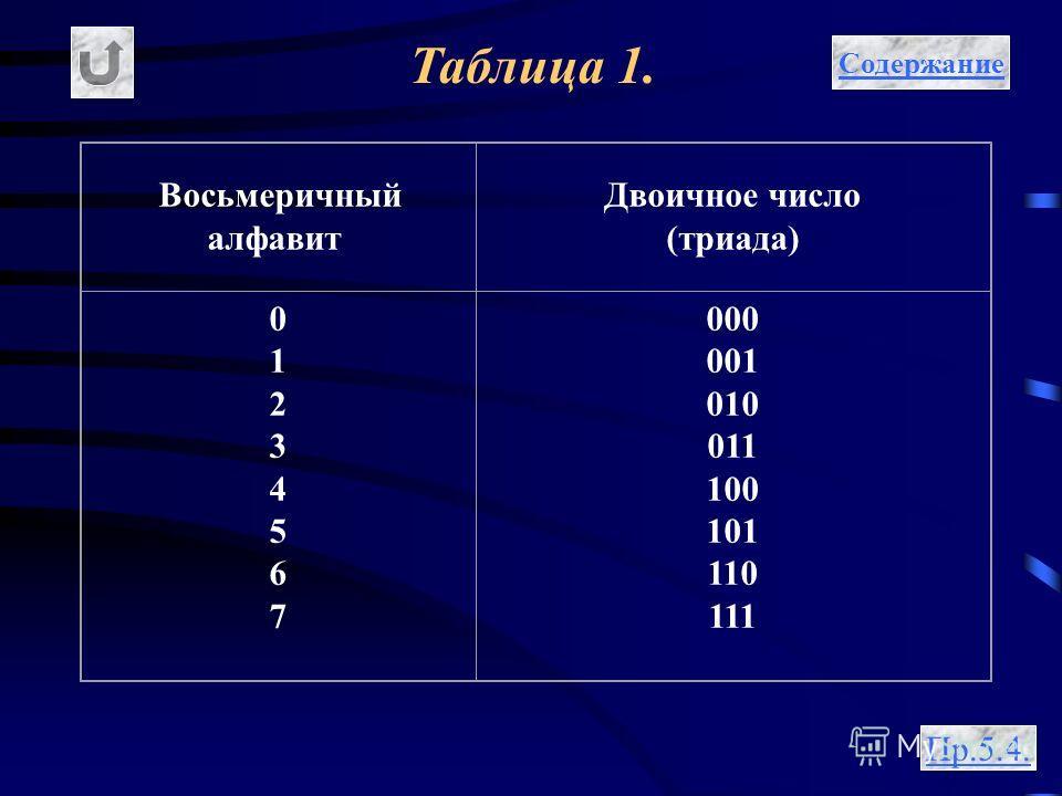 Таблица 1. Содержание Пр.5.4. Восьмеричный алфавит Двоичное число (триада) 0123456701234567 000 001 010 011 100 101 110 111