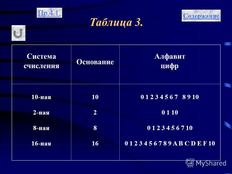 Таблица 3. Содержание Пр.4.1. Система счисления Основание Алфавит цифр 10-ная 2-ная 8-ная 16-ная 10 2 8 16 0 1 2 3 4 5 6 7 8 9 10 0 1 10 0 1 2 3 4 5 6 7 10 0 1 2 3 4 5 6 7 8 9 A B C D E F 10