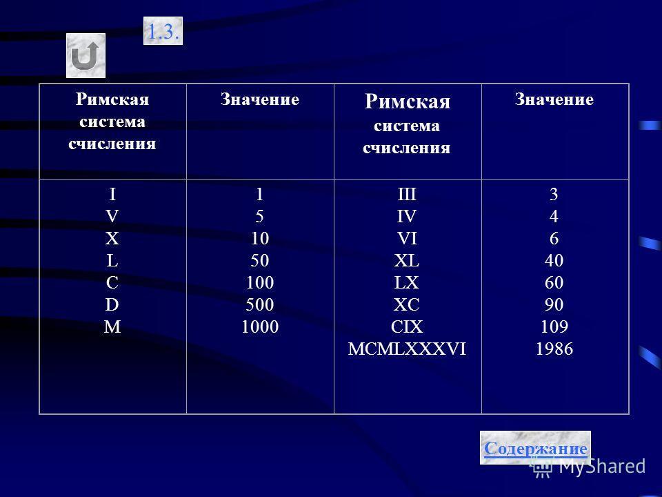 1.3. Римская система счисления Значение Римская система счисления Значение IVXLCDM IVXLCDM 1 5 10 50 100 500 1000 III IV VI XL LX XC CIX MCMLXXXVI 3 4 6 40 60 90 109 1986