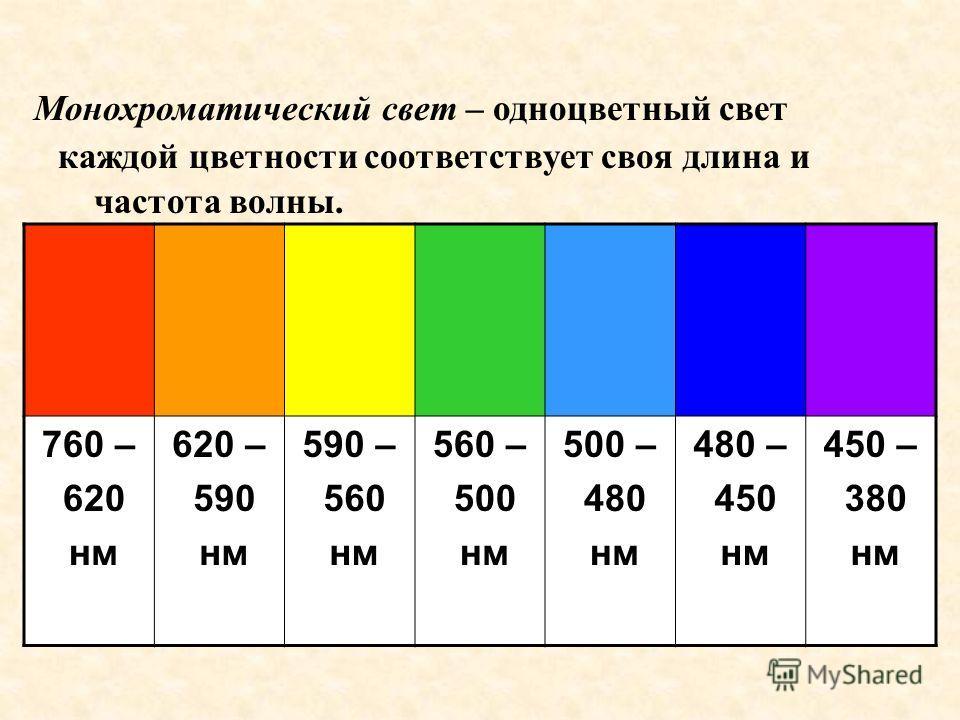 каждой цветности соответствует своя длина и частота волны. 760 – 620 нм 620 – 590 нм 590 – 560 нм 560 – 500 нм 500 – 480 нм 480 – 450 нм 450 – 380 нм Монохроматический свет – одноцветный свет