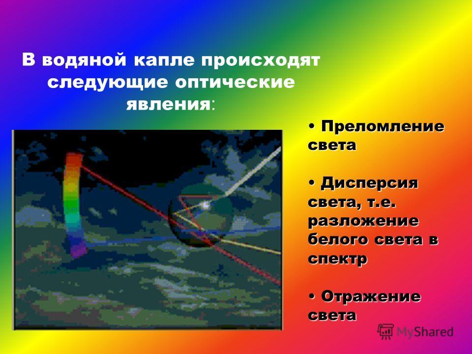 В водяной капле происходят следующие оптические явления : Преломление света Преломление света Дисперсия света, т.е. разложение белого света в спектр Дисперсия света, т.е. разложение белого света в спектр Отражение света Отражение света