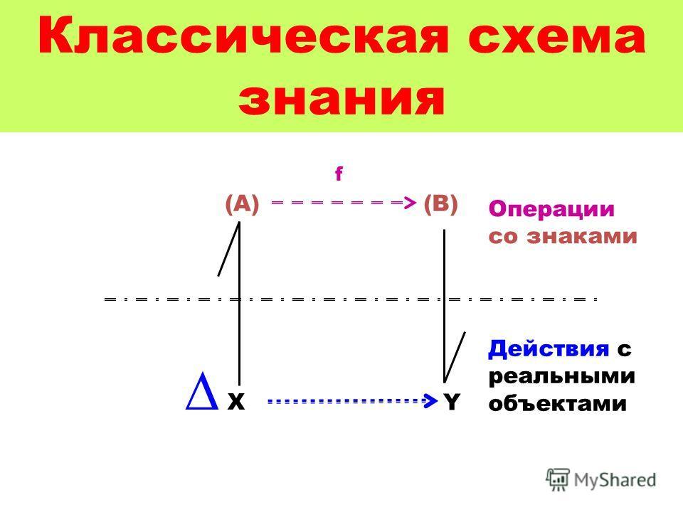 Классическая схема знания X Y (A)(B) f Операции со знаками Действия с реальными объектами