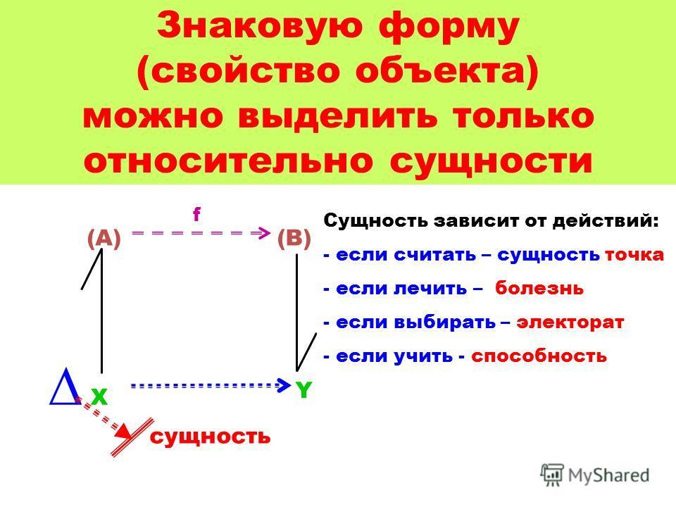 Знаковую форму (свойство объекта) можно выделить только относительно сущности X Y (A)(B) f сущность Сущность зависит от действий: - если считать – сущность точка - если лечить – болезнь - если выбирать – электорат - если учить - способность