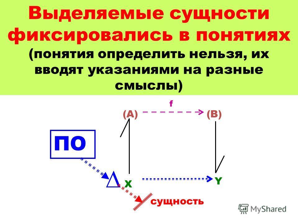 Выделяемые сущности фиксировались в понятиях (понятия определить нельзя, их вводят указаниями на разные смыслы) X Y (A)(B) f сущность ПО