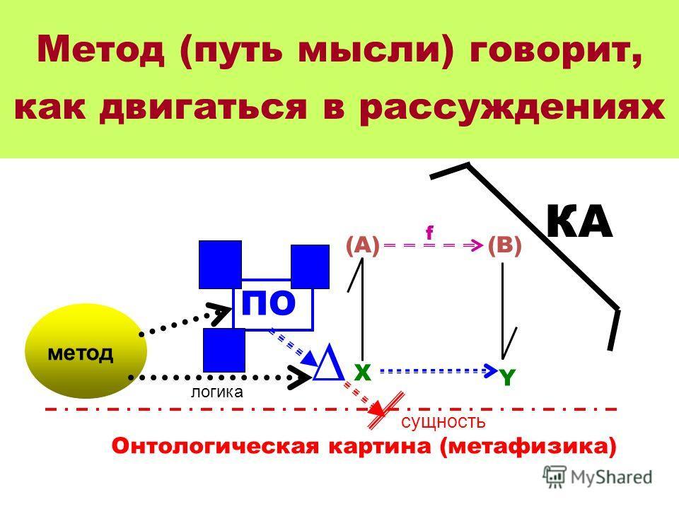 Метод (путь мысли) говорит, как двигаться в рассуждениях X Y (A)(B) f сущность ПО Онтологическая картина (метафизика) КА метод логика