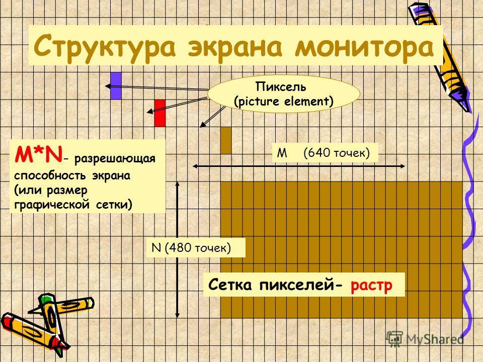 Пиксель (picture element) N (480 точек) M*N - разрешающая способность экрана (или размер графической сетки) M(640 точек) Структура экрана монитора Сетка пикселей- растр