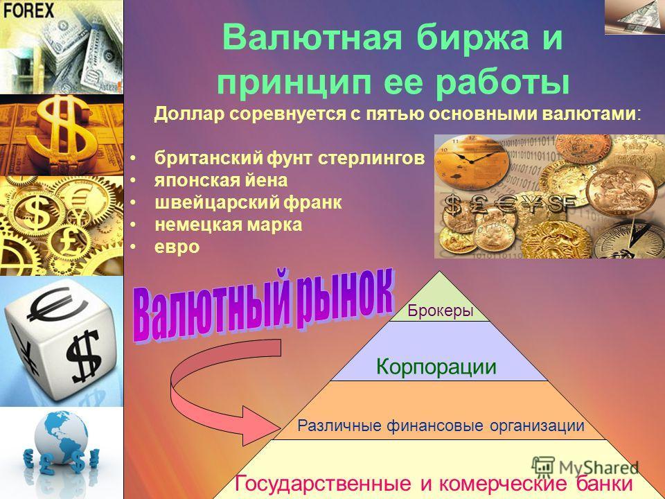 Валютная биржа и принцип ее работы Доллар соревнуется с пятью основными валютами: британский фунт стерлингов японская йена швейцарский франк немецкая марка евро Государственные и комерческие банки Различные финансовые организации Корпорации Брокеры