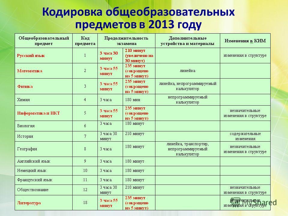 Кодировка общеобразовательных предметов в 2013 году