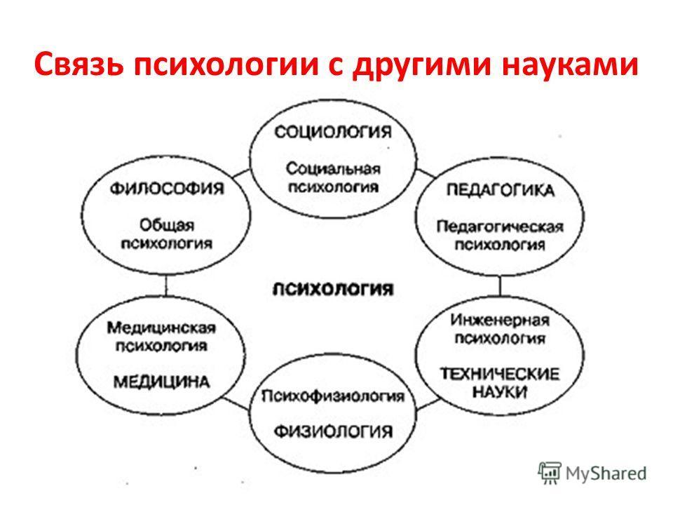 Связь психологии с другими