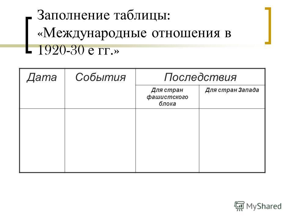 Заполнение таблицы : « Международные отношения в 1920-30 е гг.» ДатаСобытияПоследствия Для стран фашистского блока Для стран Запада