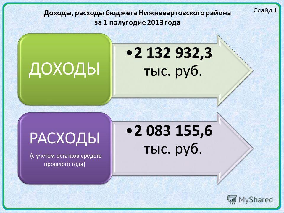 Слайд 1 Доходы, расходы бюджета Нижневартовского района за 1 полугодие 2013 года 2 132 932,3 тыс. руб. ДОХОДЫ 2 083 155,6 тыс. руб. РАСХОДЫ (с учетом остатков средств прошлого года)