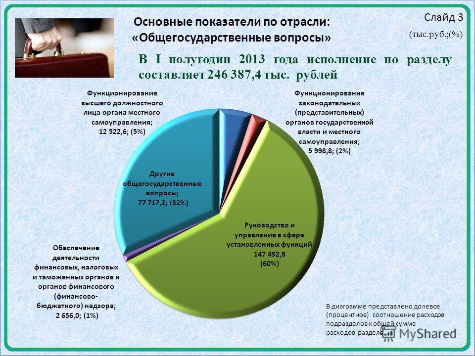 Слайд 3 Основные показатели по отрасли: «Общегосударственные вопросы» (тыс.руб.;(%) В I полугодии 2013 года исполнение по разделу составляет 246 387,4 тыс. рублей