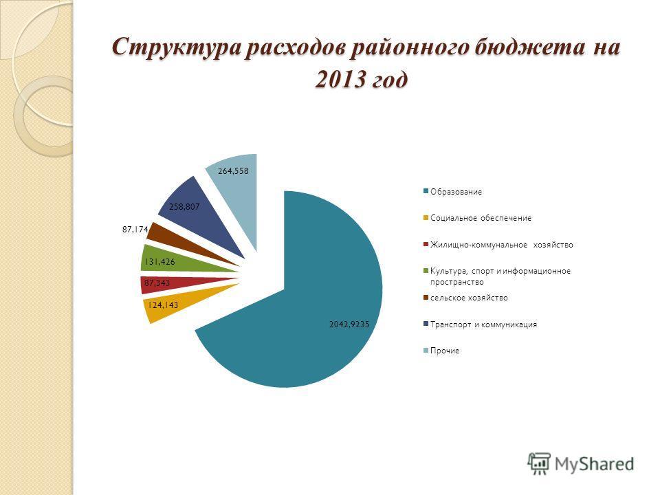 Структура расходов районного бюджета на 2013 год Структура расходов районного бюджета на 2013 год