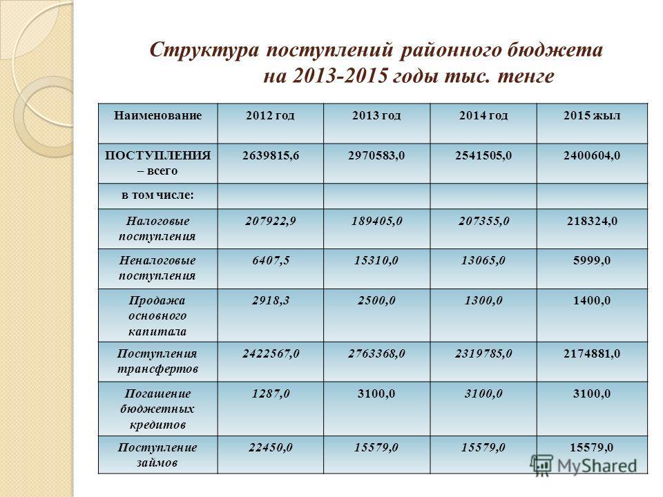 Структура поступлений районного бюджета на 2013-2015 годы тыс. тенге Наименование2012 год2013 год2014 год2015 жыл ПОСТУПЛЕНИЯ – всего 2639815,62970583,02541505,02400604,0 в том числе: Налоговые поступления 207922,9189405,0207355,0218324,0 Неналоговые