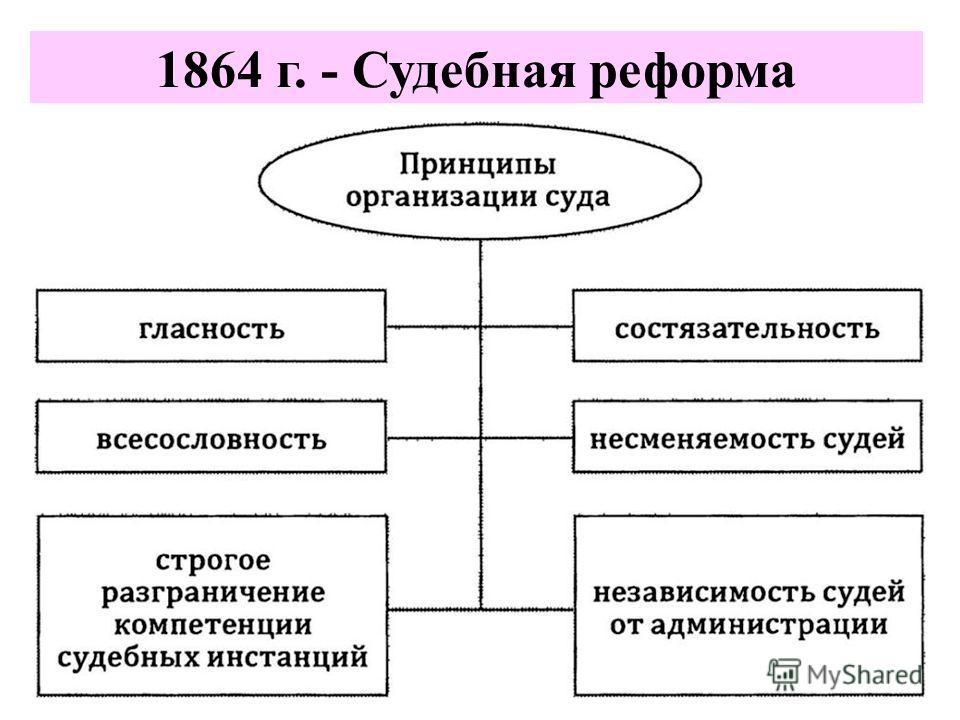 1864 г. - Судебная реформа
