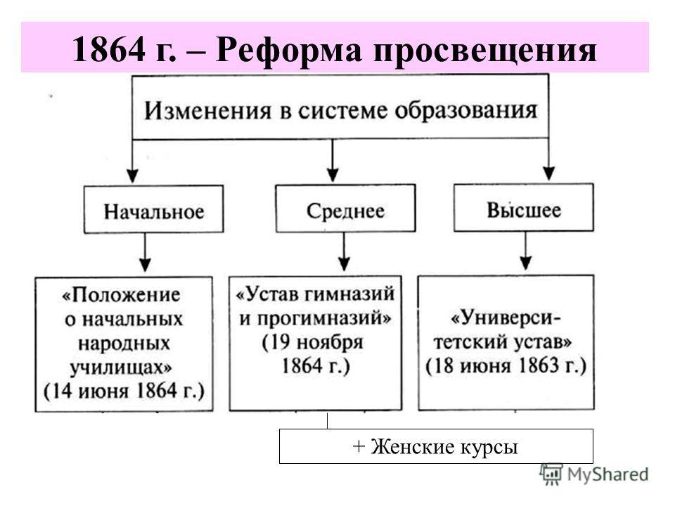 1864 г. – Реформа просвещения + Женские курсы