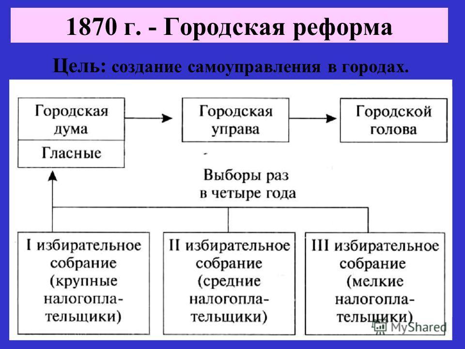 Цель: создание самоуправления в городах. 1870 г. - Городская реформа