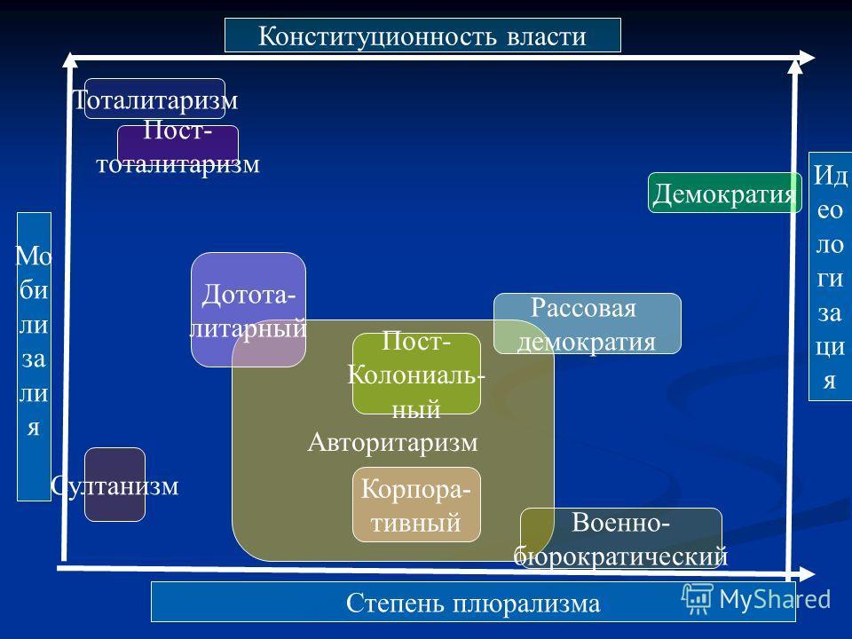 Франкистская концепция управления: народ участвует в управлении государством через семью, муниципалитеты, «вертикальные профсоюзы», народ участвует в управлении государством через семью, муниципалитеты, «вертикальные профсоюзы», объединяющие сразу хо