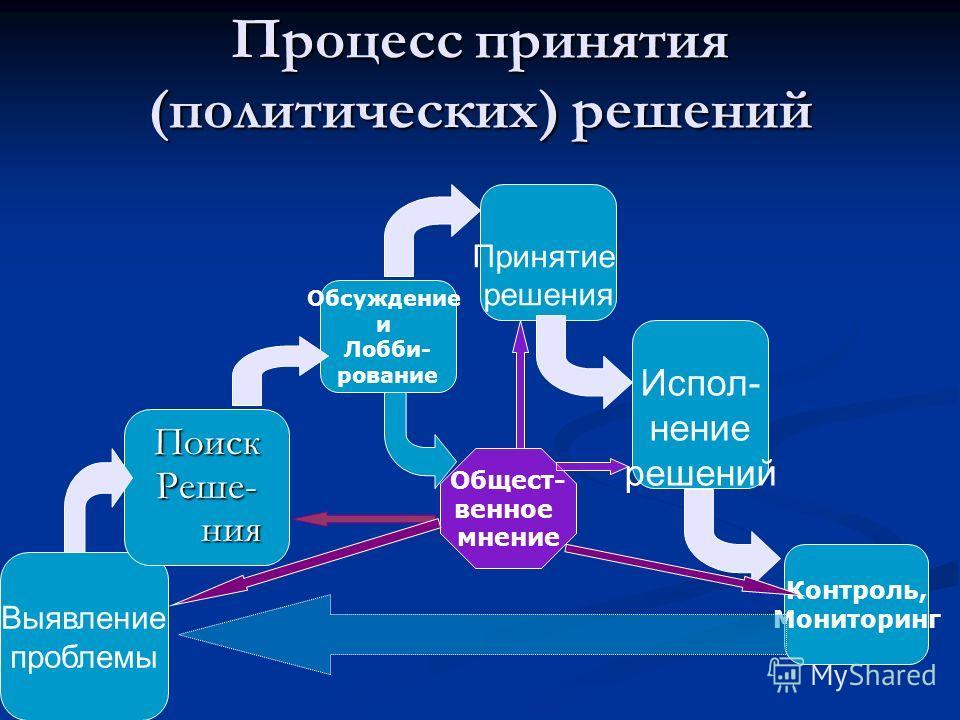 Путь принятия решений Может быть формальным и неформальным Может быть формальным и неформальным Существует два основных способа выбора альтернативного варианта и определения согласованного решения: Существует два основных способа выбора альтернативно