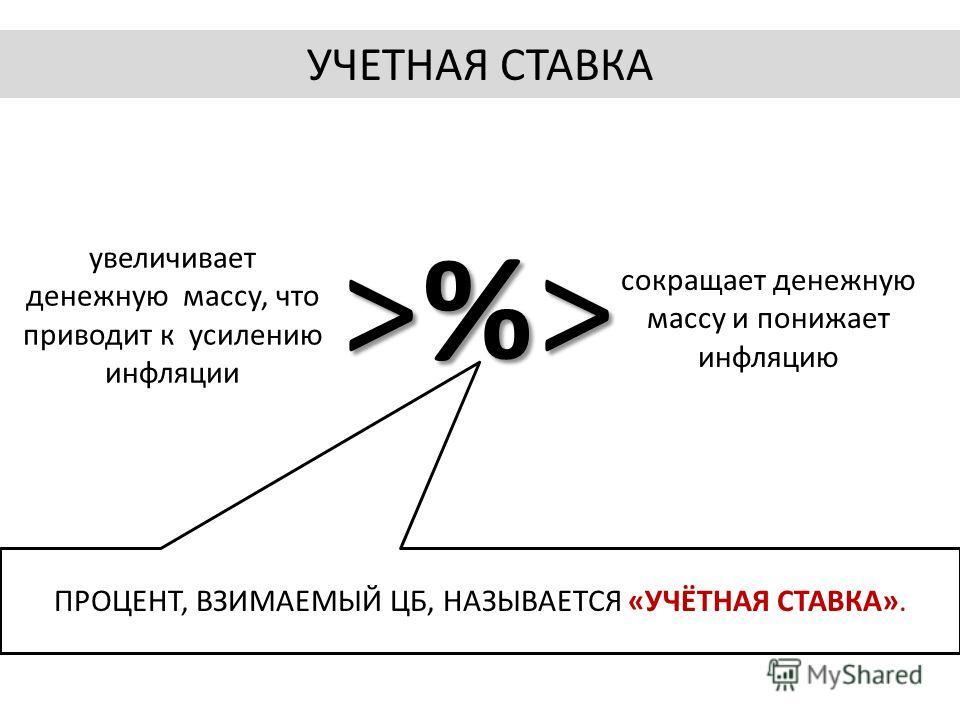 >%>>%>>%>>%> увеличивает денежную массу, что приводит к усилению инфляции сокращает денежную массу и понижает инфляцию ПРОЦЕНТ, ВЗИМАЕМЫЙ ЦБ, НАЗЫВАЕТСЯ «УЧЁТНАЯ СТАВКА». УЧЕТНАЯ СТАВКА