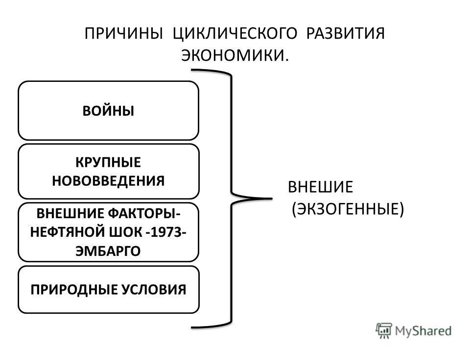 ПРИЧИНЫ ЦИКЛИЧЕСКОГО РАЗВИТИЯ ЭКОНОМИКИ. ВОЙНЫ КРУПНЫЕ НОВОВВЕДЕНИЯ ВНЕШНИЕ ФАКТОРЫ- НЕФТЯНОЙ ШОК -1973- ЭМБАРГО ПРИРОДНЫЕ УСЛОВИЯ ВНЕШИЕ (ЭКЗОГЕННЫЕ)