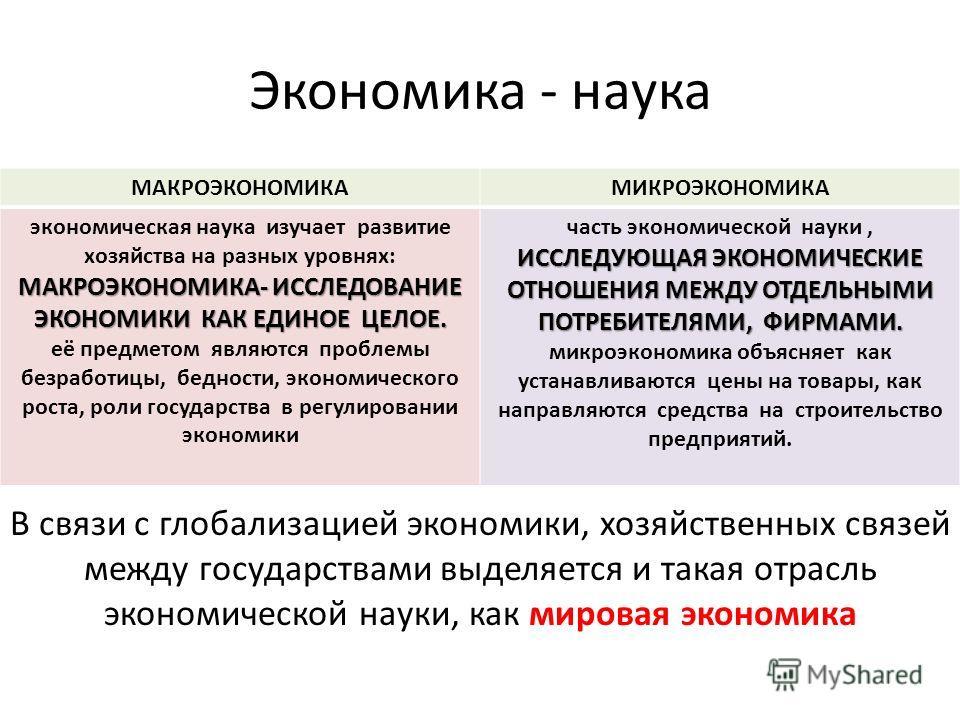 Экономика - наука МАКРОЭКОНОМИКАМИКРОЭКОНОМИКА экономическая наука изучает развитие хозяйства на разных уровнях: МАКРОЭКОНОМИКА- ИССЛЕДОВАНИЕ ЭКОНОМИКИ КАК ЕДИНОЕ ЦЕЛОЕ. её предметом являются проблемы безработицы, бедности, экономического роста, роли