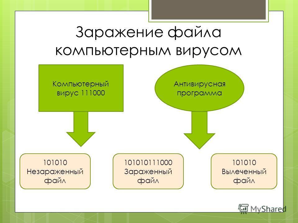 Заражение файла компьютерным вирусом Компьютерный вирус 111000 Антивирусная программа 101010 Незараженный файл 101010111000 Зараженный файл 101010 Вылеченный файл