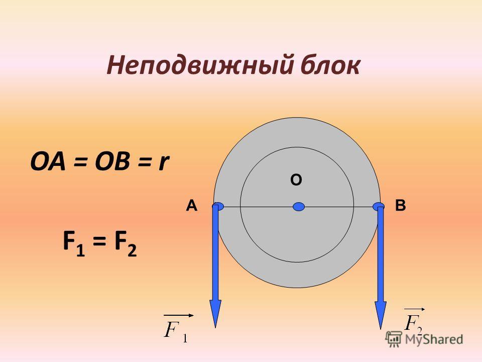 Неподвижный блок АВ О ОА = ОВ = r F 1 = F 2