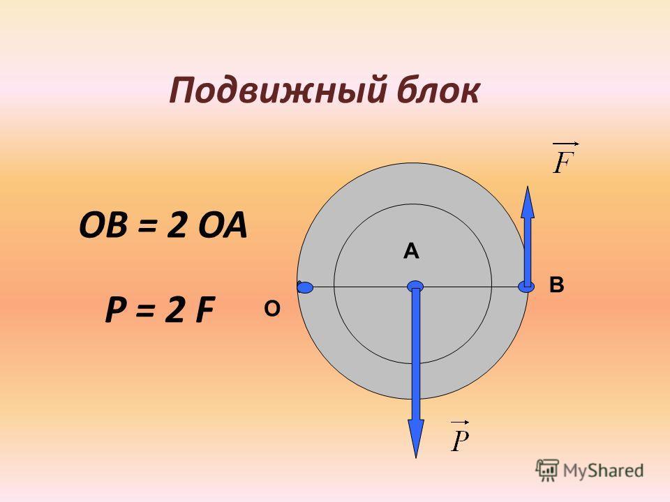 Подвижный блок А В О ОВ = 2 ОА Р = 2 F