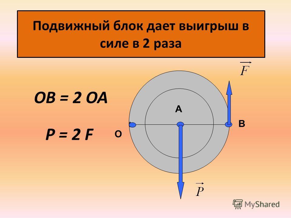 Подвижный блок дает выигрыш в силе в 2 раза А В О ОВ = 2 ОА Р = 2 F