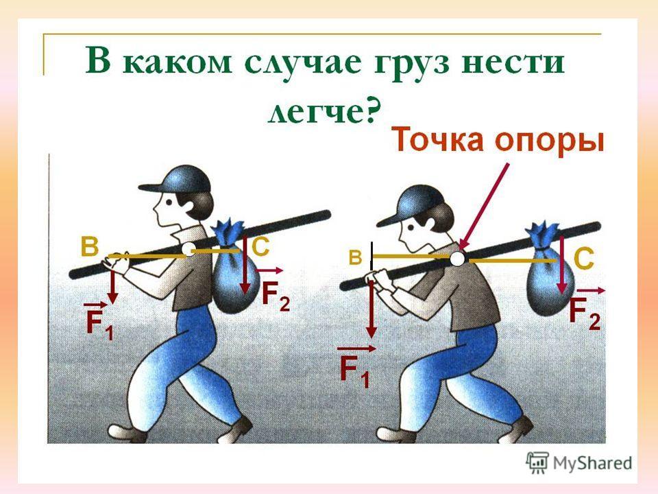 Указать точку опоры и плечи рычагов изображенные на рисунке
