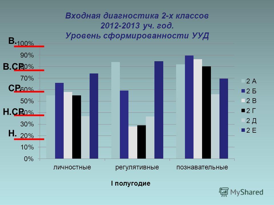 Входная диагностика 2-х классов 2012-2013 уч. год. Уровень сформированности УУД I полугодие В. В.СР. СР. Н.СР. Н.
