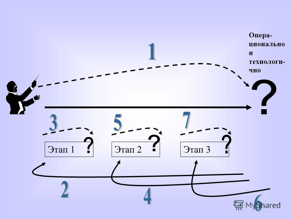 Опера- ционально и технологи- чно Этап 1Этап 2Этап 3
