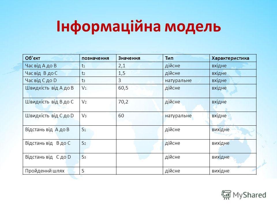 Інформаційна модель ОбєктпозначенняЗначенняТипХарактеристика Час від А до Вt1t1 2,1дійсневхідне Час від В до Сt2t2 1,5дійсневхідне Час від С до Dt3t3 3натуральневхідне Швидкість від А до ВV1V1 60,5дійсневхідне Швидкість від В до СV2V2 70,2дійсневхідн