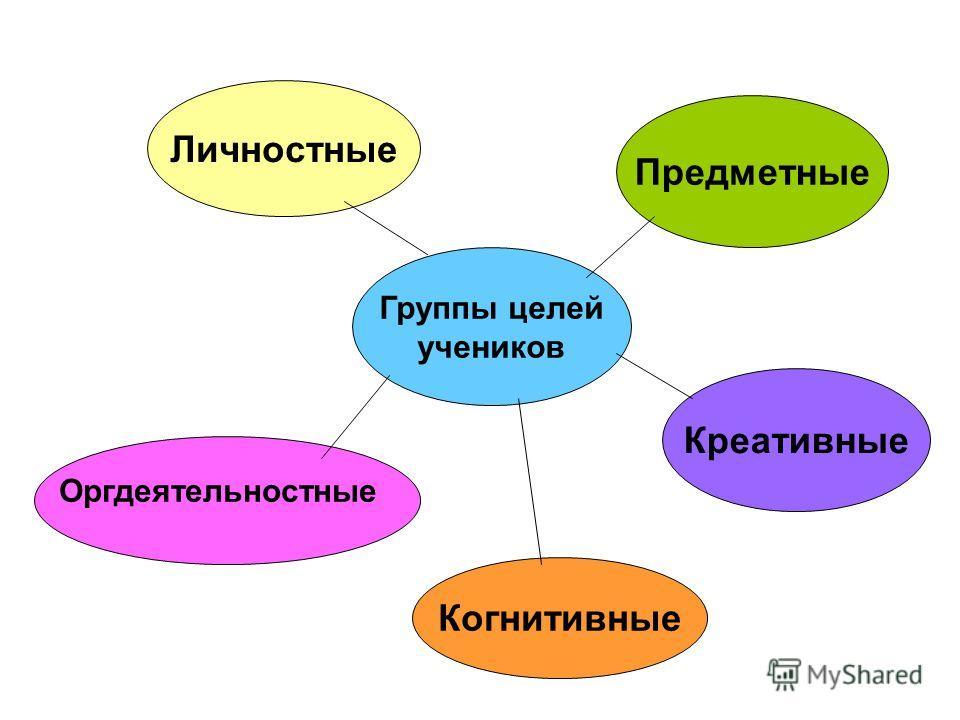 Группы целей учеников Личностные Предметные Креативные Когнитивные Оргдеятельностные