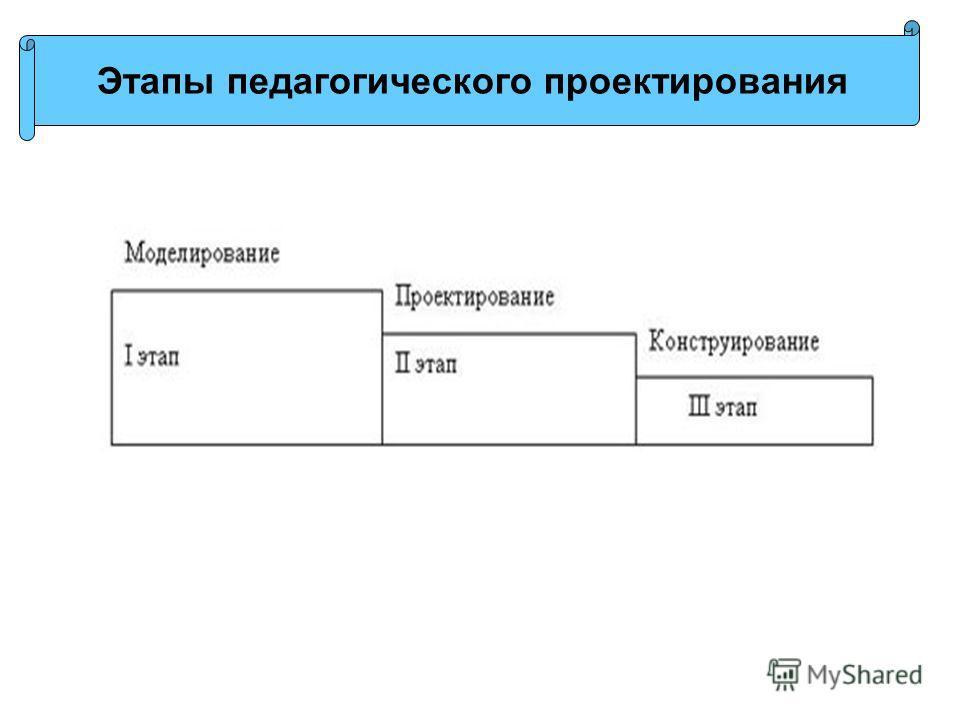 Этапы педагогического проектирования