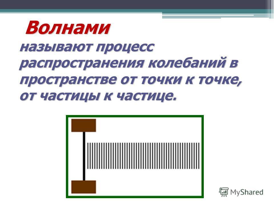 Волнами Волнами называют процесс распространения колебаний в пространстве от точки к точке, от частицы к частице.