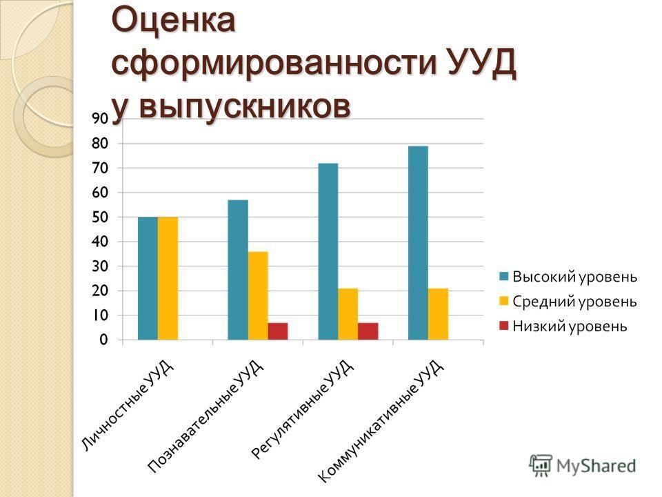 Оценка сформированности УУД у выпускников