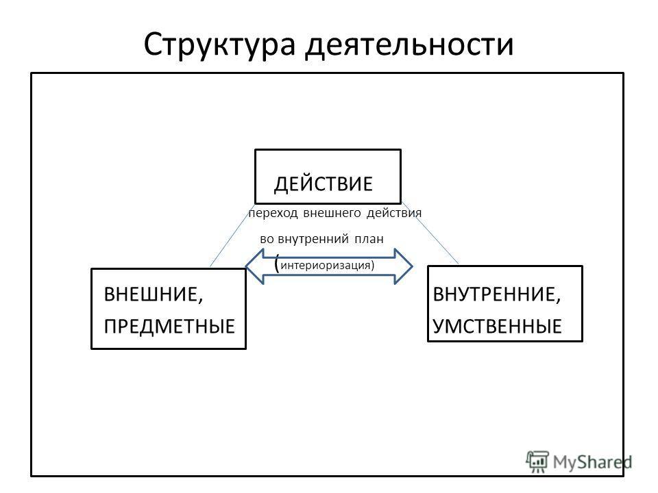 Структура деятельности ДЕЙСТВИЕ переход внешнего действия во внутренний план ( интериоризация) ВНЕШНИЕ, ВНУТРЕННИЕ, ПРЕДМЕТНЫЕ УМСТВЕННЫЕ