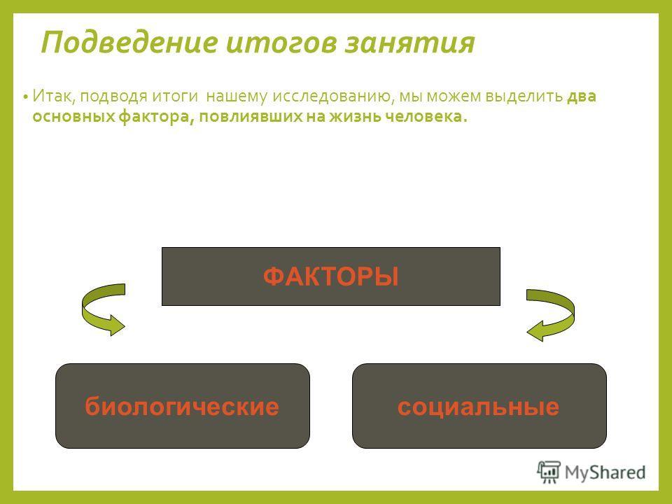 Подведение итогов занятия Итак, подводя итоги нашему исследованию, мы можем выделить два основных фактора, повлиявших на жизнь человека. ФАКТОРЫ биологическиесоциальные