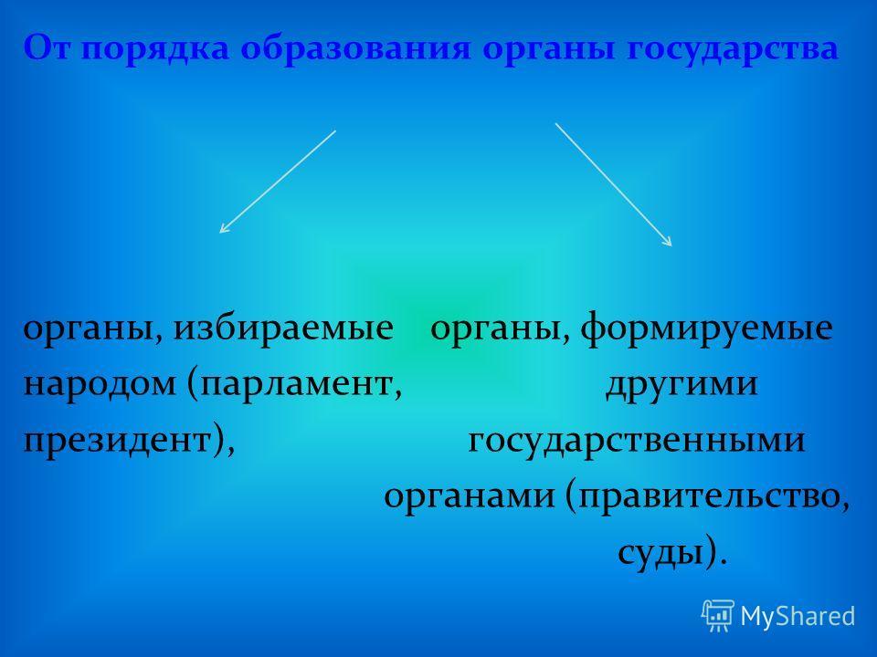 От порядка образования органы государства органы, избираемые органы, формируемые народом (парламент, другими президент), государственными органами (правительство, суды).