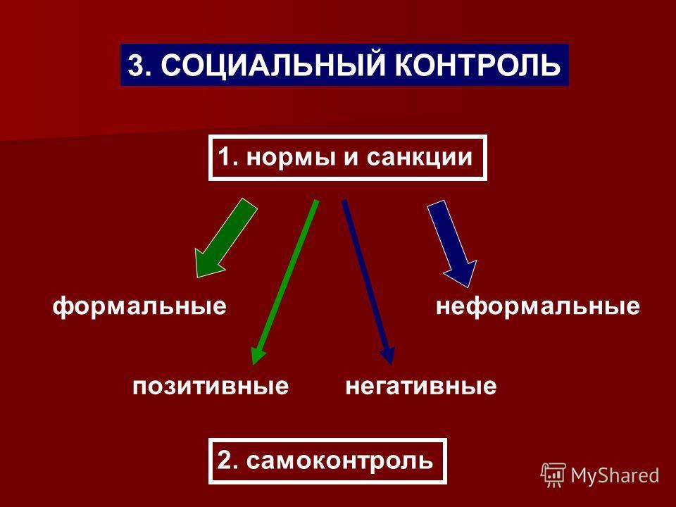 3. СОЦИАЛЬНЫЙ КОНТРОЛЬ 1. нормы и санкции формальныенеформальные позитивныенегативные 2. самоконтроль