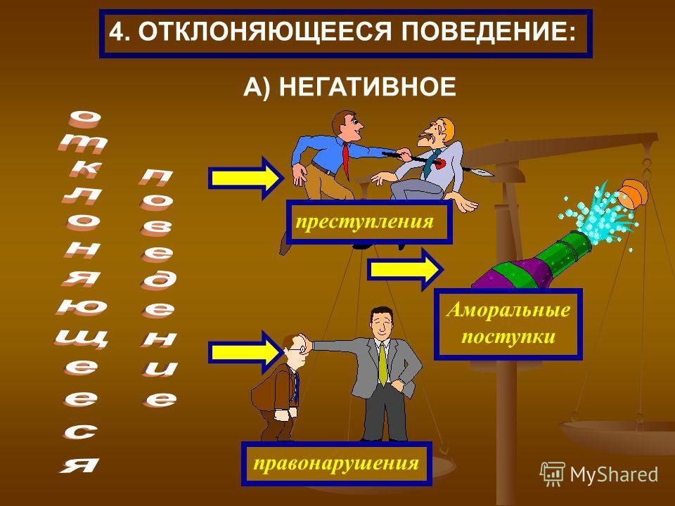 преступления правонарушения Аморальные поступки 4. ОТКЛОНЯЮЩЕЕСЯ ПОВЕДЕНИЕ: А) НЕГАТИВНОЕ