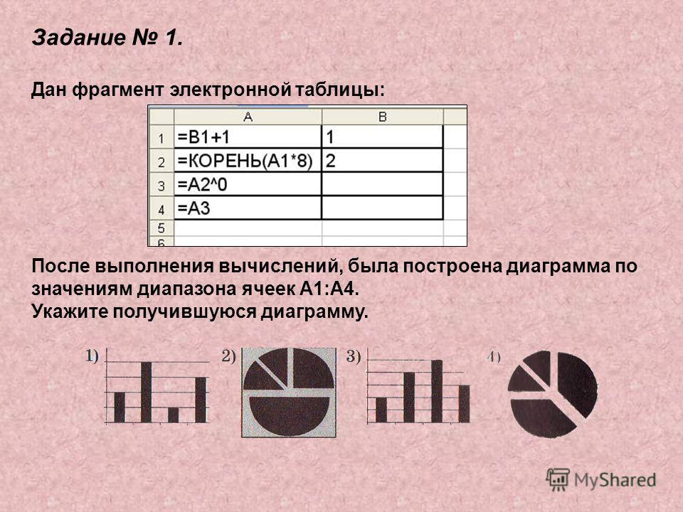 Задание 1. Дан фрагмент электронной таблицы: После выполнения вычислений, была построена диаграмма по значениям диапазона ячеек А1:А4. Укажите получившуюся диаграмму.