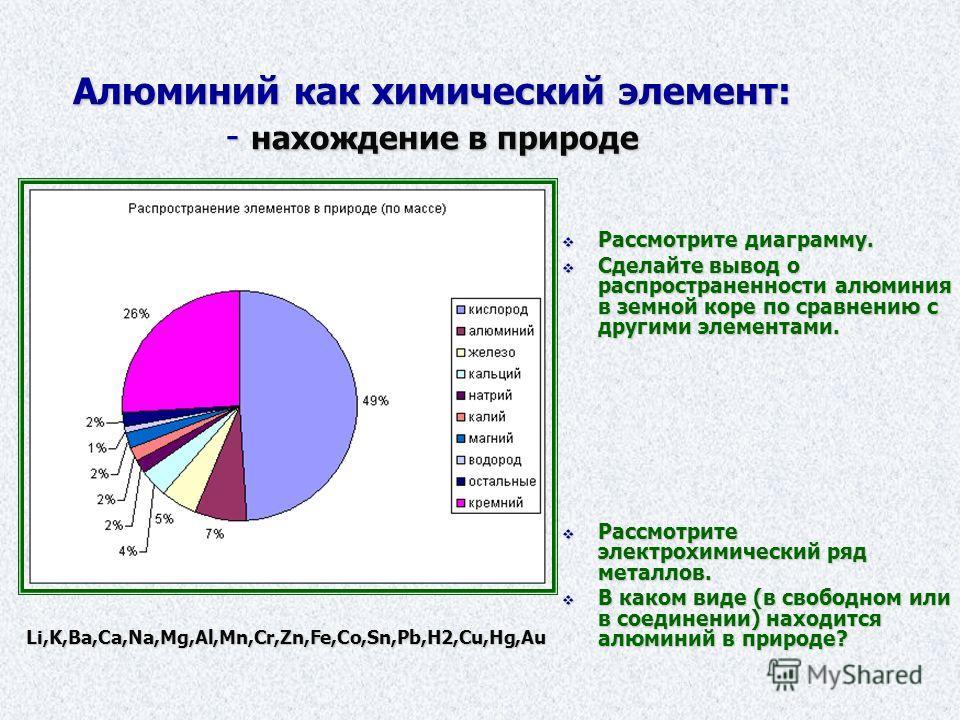 Алюминий как химический элемент: - нахождение в природе Li,K,Ba,Ca,Na,Mg,Al,Mn,Cr,Zn,Fe,Co,Sn,Pb,H2,Cu,Hg,Au Рассмотрите диаграмму. Рассмотрите диаграмму. Сделайте вывод о распространенности алюминия в земной коре по сравнению с другими элементами. С