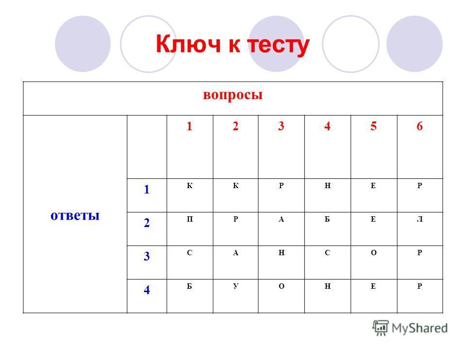 Ключ к тесту вопросы ответы 123456 1 ККРНЕР 2 ПРАБЕЛ 3 САНСОР 4 БУОНЕР