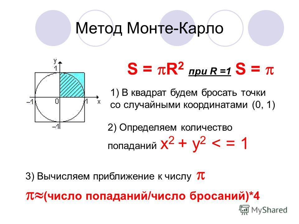 Метод Монте-Карло S = R 2 при R =1 S = 1) В квадрат будем бросать точки со случайными координатами (0, 1) 2) Определяем количество попаданий x 2 + y 2 < = 1 3) Вычисляем приближение к числу (число попаданий/число бросаний)*4
