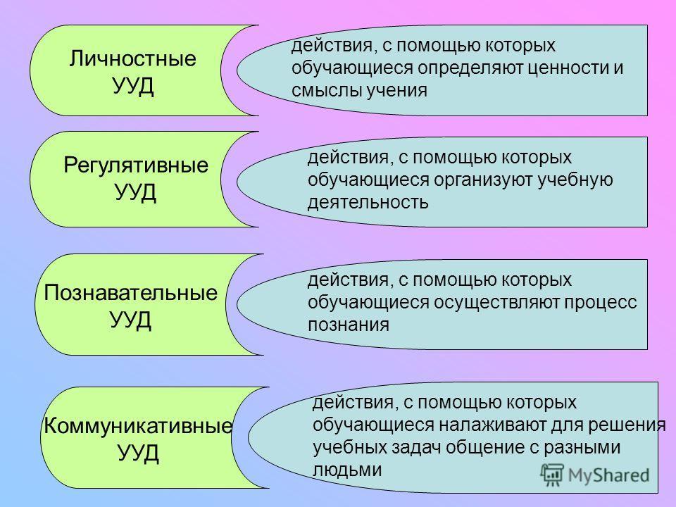 Личностные УУД Регулятивные УУД Познавательные УУД Коммуникативные УУД действия, с помощью которых обучающиеся определяют ценности и смыслы учения действия, с помощью которых обучающиеся организуют учебную деятельность действия, с помощью которых обу