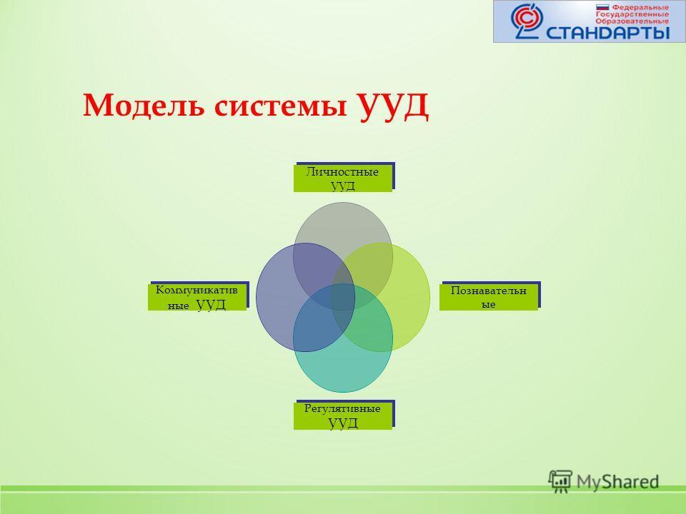 Модель системы УУД Личностные УУД Познавательные Регулятивные УУД Коммуникативные УУД