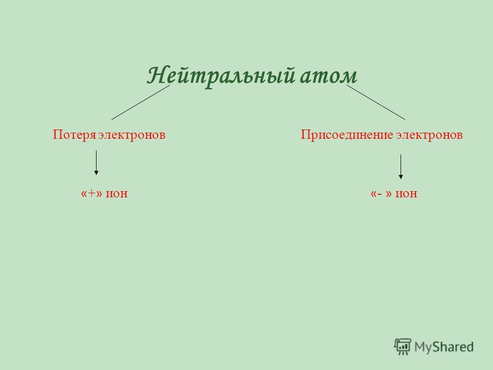 Нейтральный атом Потеря электронов Присоединение электронов « + » ион « - » ион